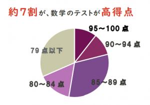 数学成績の円グラフ画像