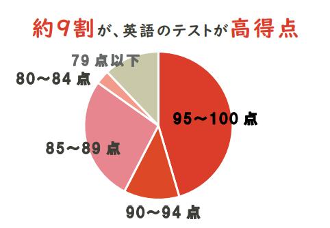英語成績の円グラフ画像