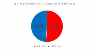 コジ塾中学生クラス途中入塾生徒数の割合グラフ